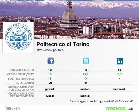 ____torino