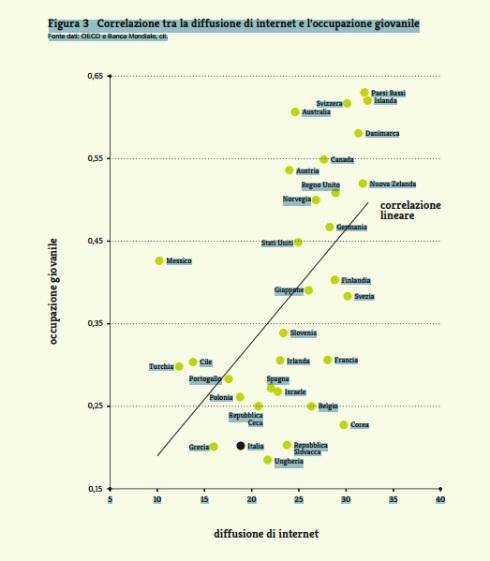 Correlazione tra Internet e l'occupazione giovanile, da un grafico di crescitadigitale.it