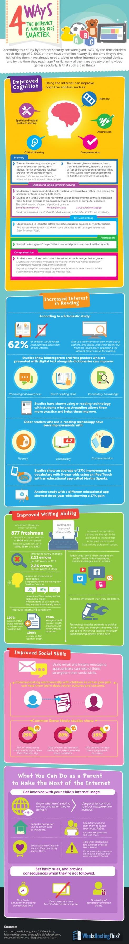 L'infografica del sito Edudemic