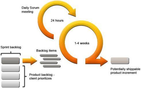 """Il processo """"scrum"""" illustrato schematicamente"""