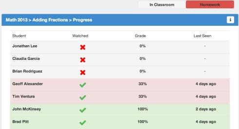 I progressi degli studenti, facilmente monitorabili grazie agli analytics di EdPuzzle